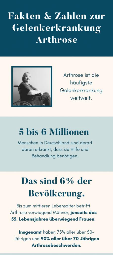 arthrose-infografik-deutsch